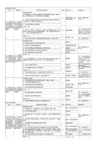 《江苏省三级综合医院评审标准与细则》定稿2
