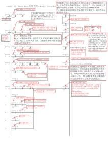 fanuc LADDER2梯形图