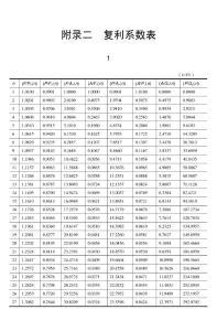 复利因子系数表