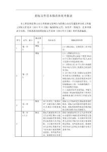招标文件范本修改补充申报..