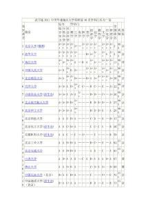 武书连2011中国华北地区大学科研前40名学科门实力一览