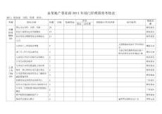永荣地产事业部2011年财务部门经理绩效考核表