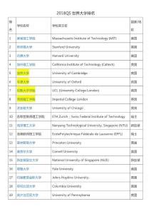 2018QS世界大学排名