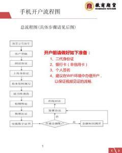 期货开户流程图