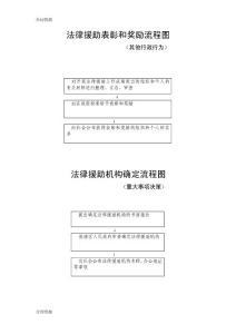 【合同�Y料】法律援助表彰和���盍鞒�D精品版