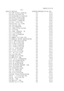 安徽省2008年普通高校招生第三批本科投档分数线