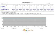 采购订单交期回复及时率目标达成状况一览表