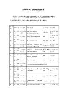 2020USNEWS运筹学专业综合排名