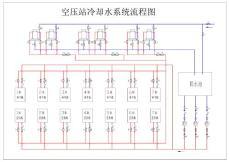 空压站冷却水系统流程图
