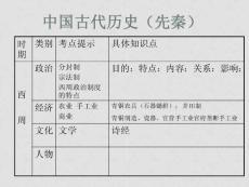 高中历史中西古代历史 中国古代历史(先秦)课件.ppt