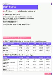 2021年湛江地区园艺设计师岗位薪酬水平报告-最新数据