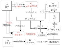 银行储蓄系统数据流图