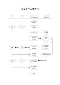 [机械/制造]安全生产工作流程