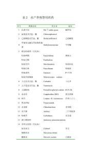 表2  水产养殖禁用渔药