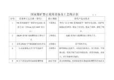 国家煤矿禁止使用设备及工艺统计表