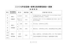 二七年全区统一招考公务员职位综合一览表