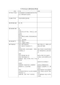 高中历史(中外历史大事时间对照表)具体