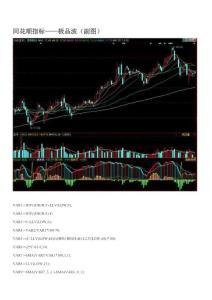 股票操作 選股公式 同花順指標——極品波(副圖)