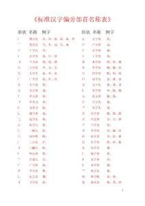 汉字偏旁部首名称表