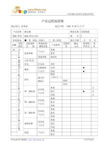 【经营企划】产品过程流程图