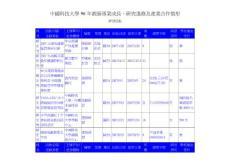 中国科技大学96年教师专业..