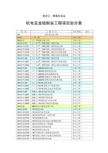 最合理的机电项目划分表