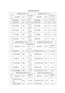 中国煤炭分类、煤质指标的分级