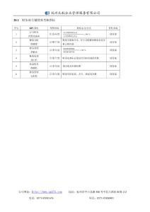 20.1 财务部关键绩效考核指标
