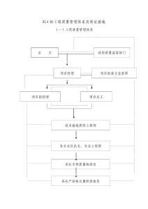 工程质量管理体系及保证措施