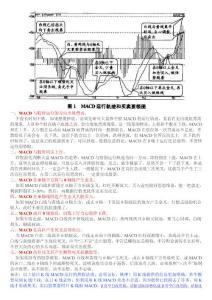 "MACD炒股技術""七大法寶"""