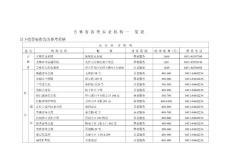 吉林省各类养老机构一览表