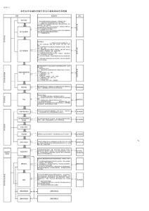 银行业务流程图