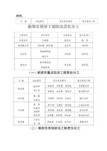 附件: 新郑市领导干部防汛责任分工 (一)新郑市重点防洪工程责任分工