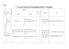 广东水利电力职业技术学院基础部教学管理工作考核指标