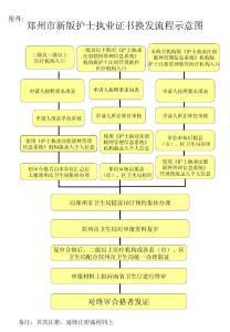 """【精品】护士注册办理流程.ppt - 中国历史上""""公""""伦理的悖论88"""