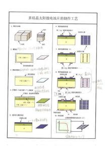 多晶硅电池片制作工艺