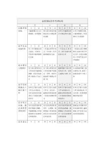 态度指标清单考评标准表