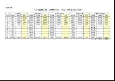 2014年大厦水电气用量报表和能耗估算 (动力工程部)
