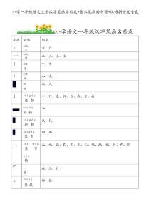 小学一年级语文汉字笔画名称表 基本笔画的书写 汉语拼音发音表