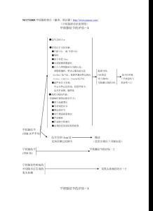 (甲状腺癌诊治流程图)